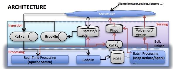 linkedin的实时架构
