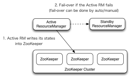 Overview of ResourceManager High Availability