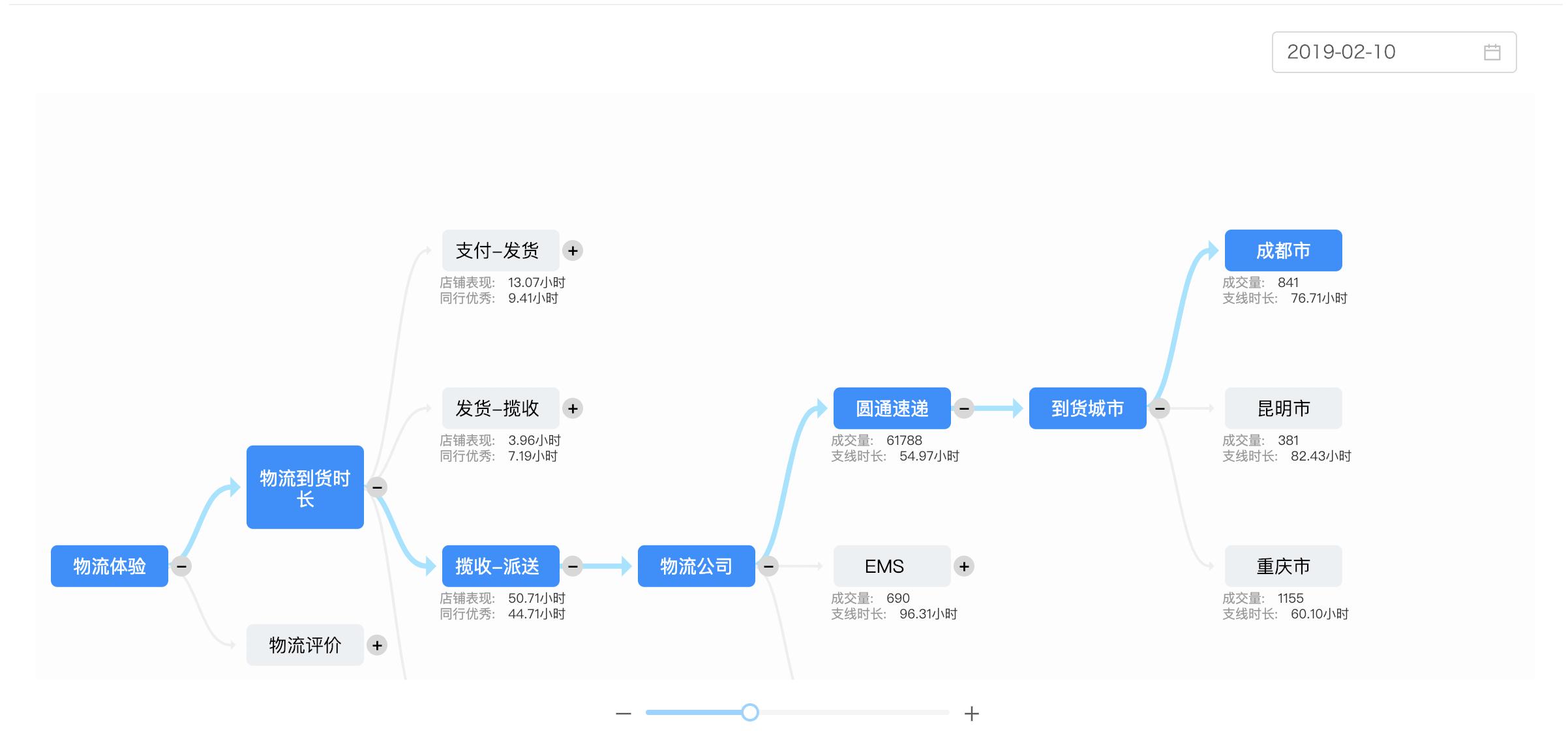 商家分析定位链路